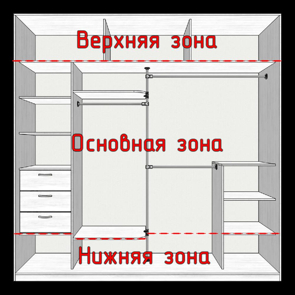Зонирование шкафа-купе
